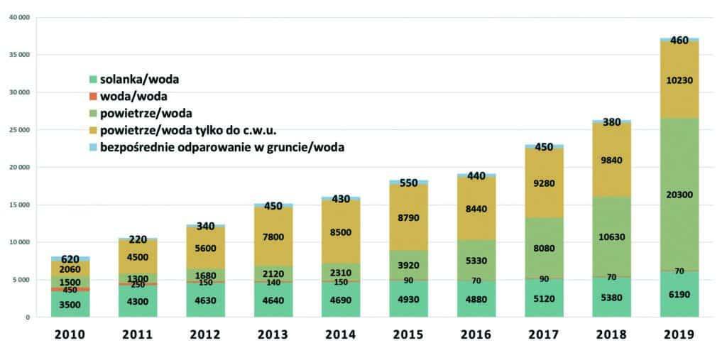 RYS 1 Rynek pomp ciepla 2020 1024x504 1 - Solenerga - Odnawialne źródła energii
